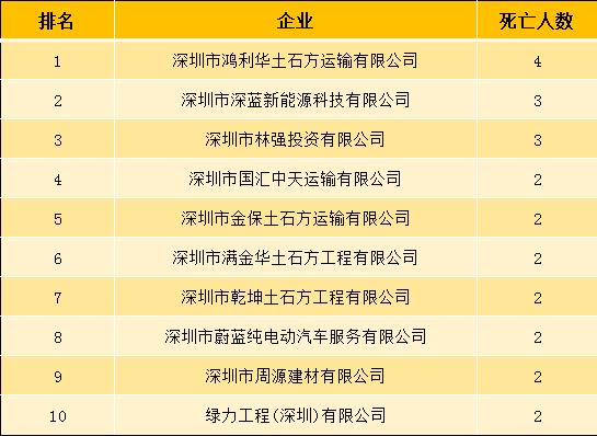 图7:近三年亡人事故死亡人数较多的前十家企业.png